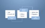 Progressive Web Apps (PWA): Game Changer for the Future of E-commerce